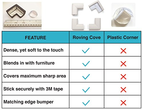 Roving Cove | Baby Proofing Table Corner Guards | Caring Baby Corners |  Safe Corner Cushion | Child Safety; Rubber Furniture Bumper Protector |  Pre Taped ...